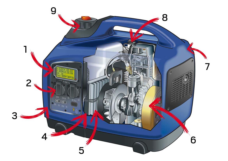 Aufbau eines Inverter Stromerzeugers